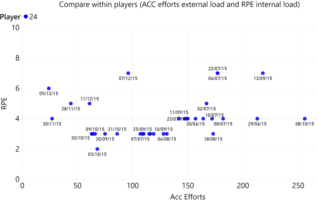ACC efforts and external load and rpe internal load