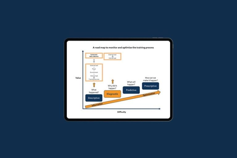 Optimizing the training process