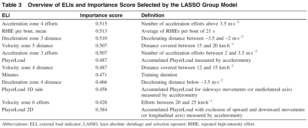 Overview of ELIs and importance score selected by the LASSO Group Model