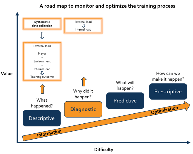 A roadmap to monitoring and optimizing the training process