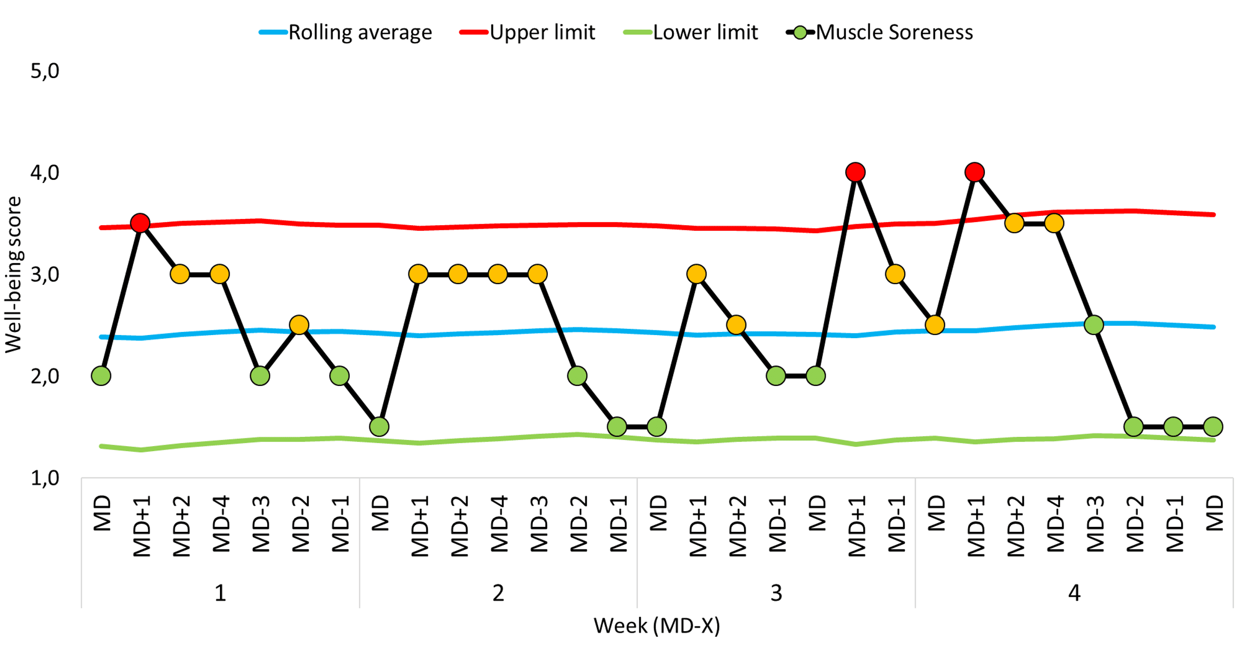 A hypothetical illustration of Statistical process control or SPC from Topsportslab