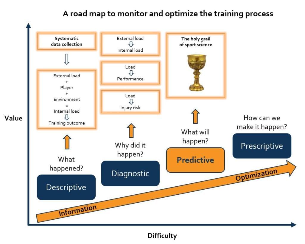 Roadmap to monitor and optimize the training process. Descriptive to prescriptive model Topsportslab