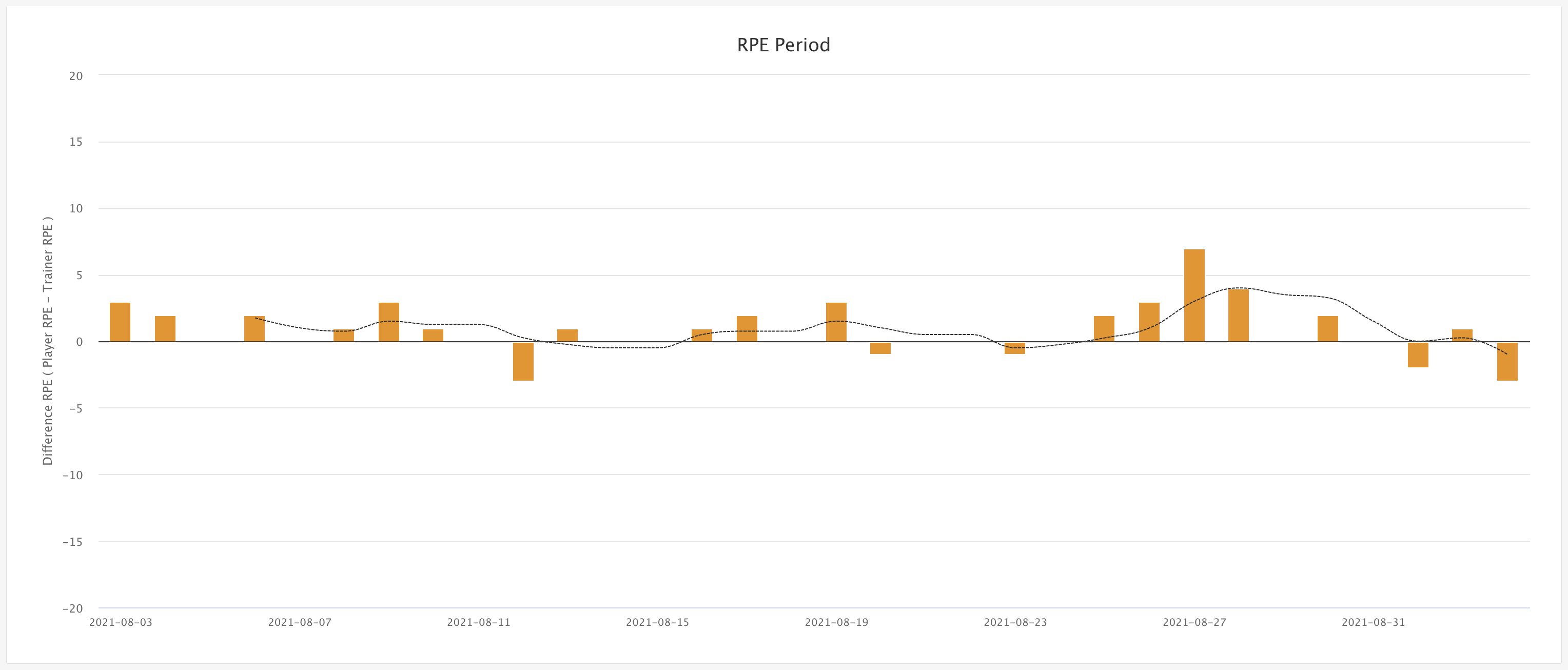 Comparing coach-intended versus player-experienced RPE in Topsportslab platform
