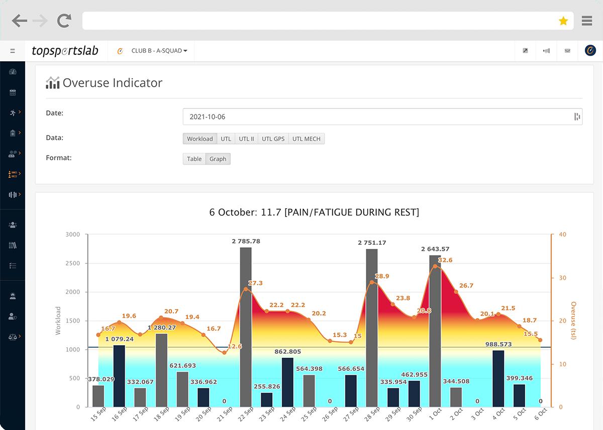 Overuse Indicator Topsportslab Platform
