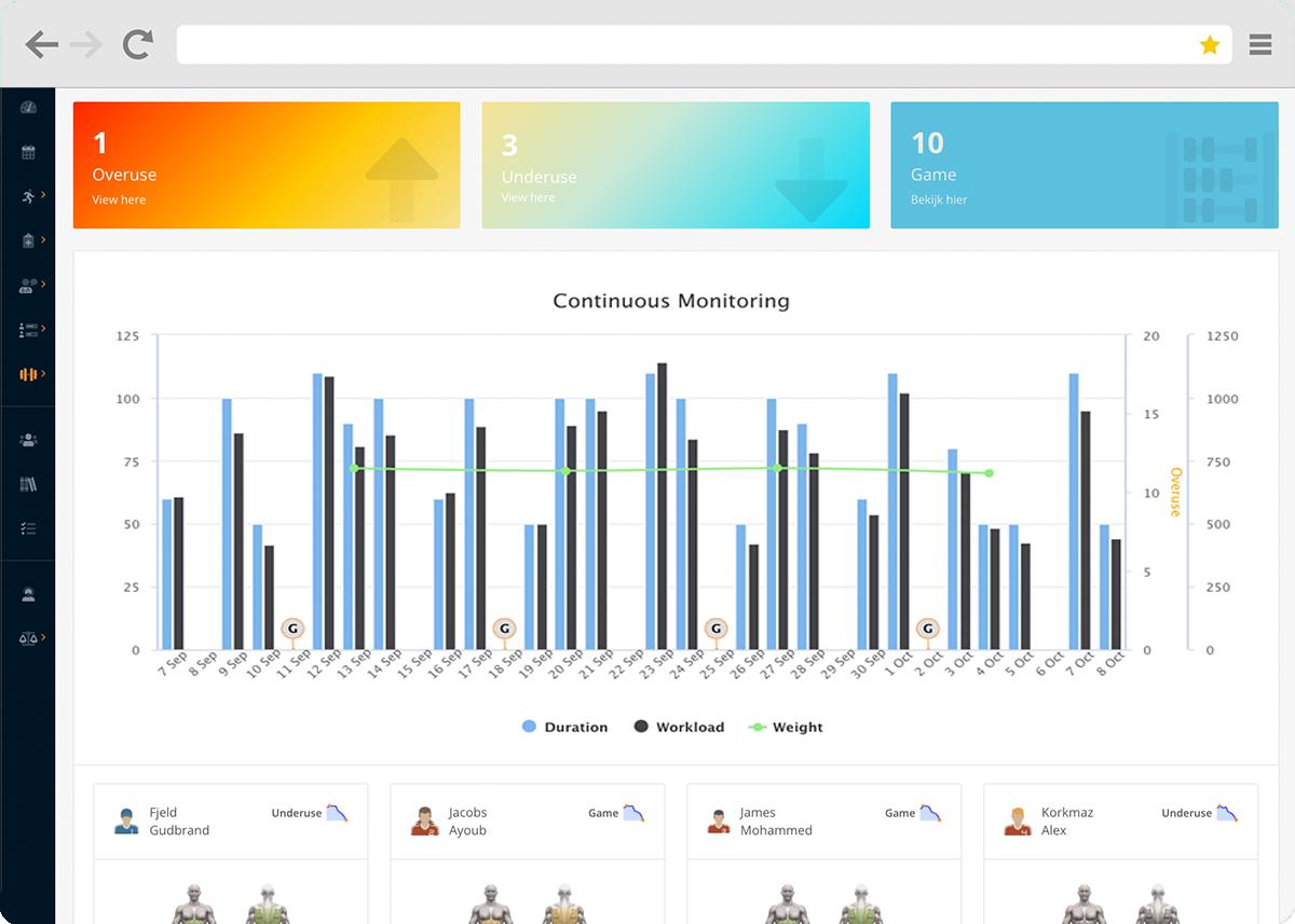 Performance Management dashboard Topsportslab