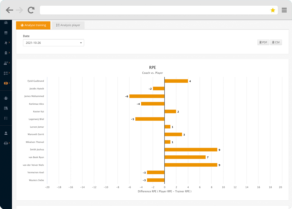 Comparing coach vs athlete RPE in Topsportslab Athlete Management System