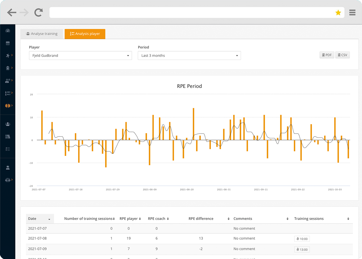 RPE trends in Topsportslab Athlete Management System