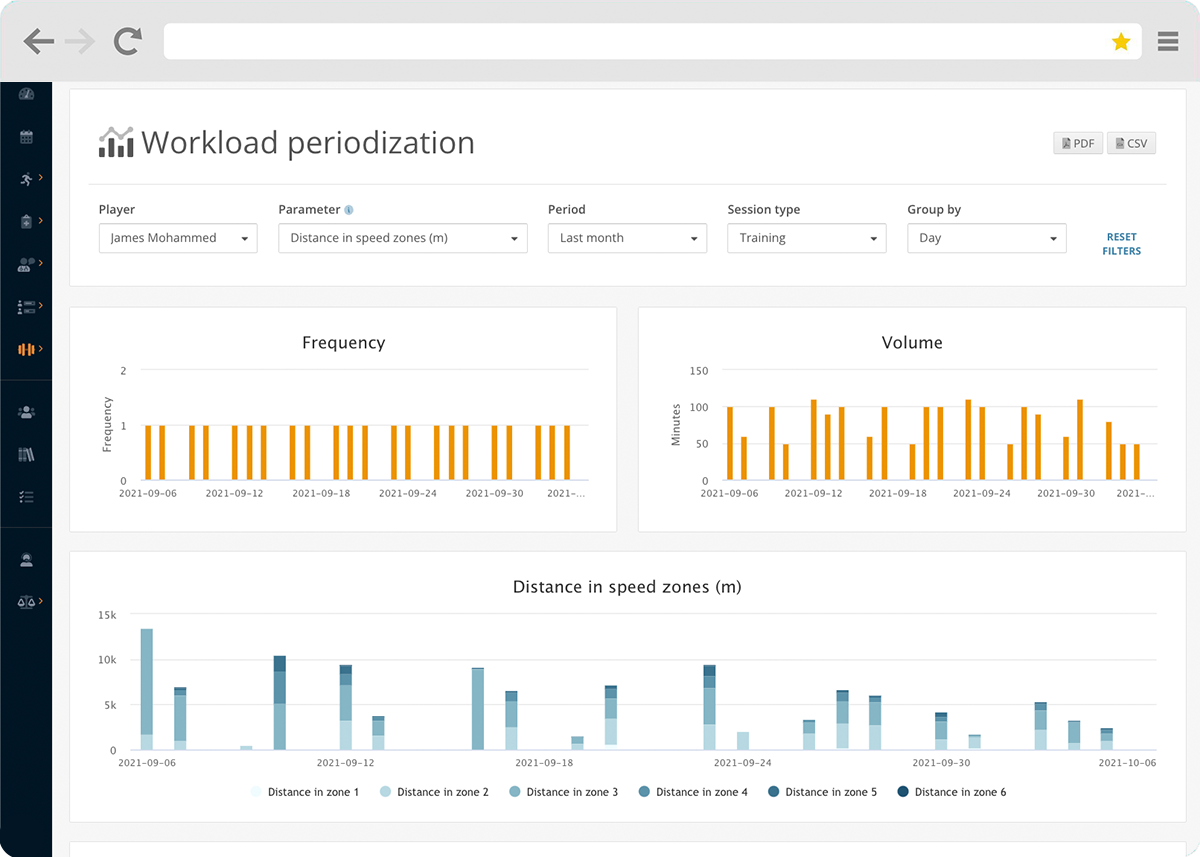 Identify long term trends in athlete training load using the Topsportslab Athlete Management System